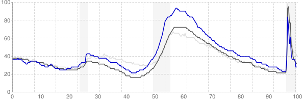 Ocala, Florida monthly unemployment rate chart